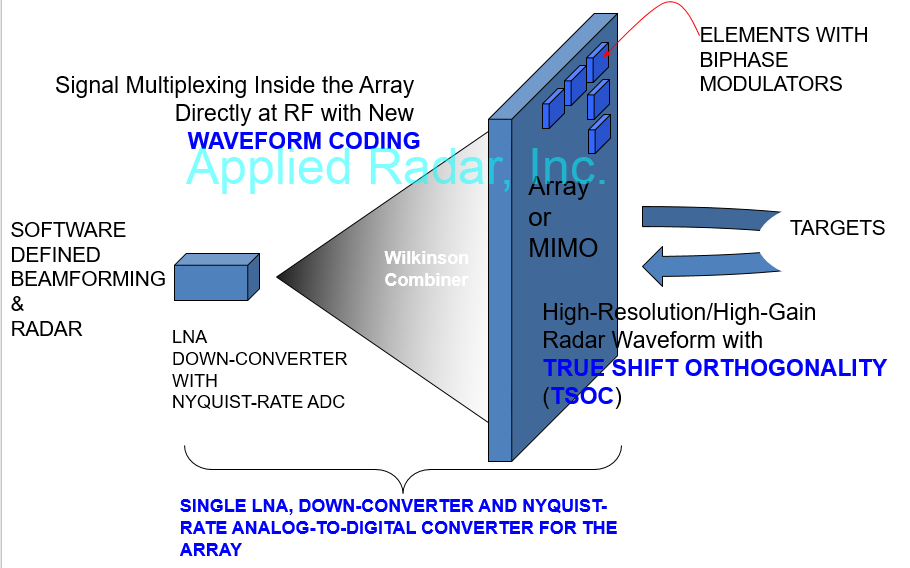 Digital Beamforming – Applied Radar, Inc