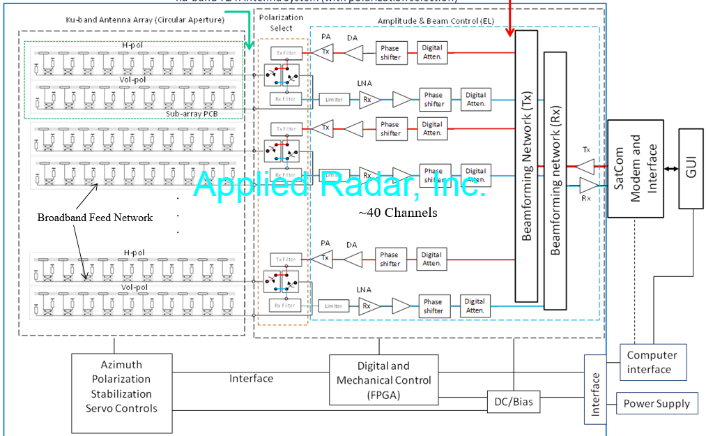 Advanced Antennas  U2013 Applied Radar  Inc